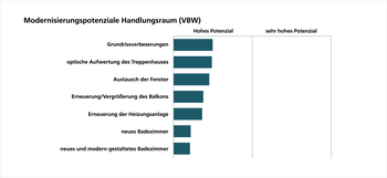 SQIS VBW: Modernisierungspotenziale Handlungsraum