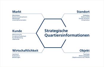 InWIS: SQIS Strategische Quartiersinformationen Daten