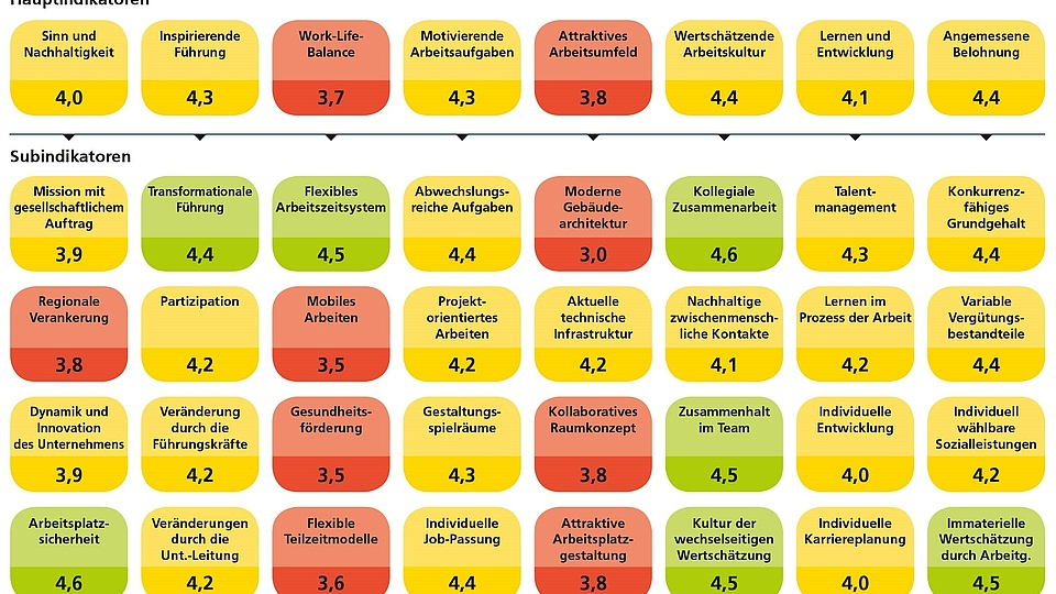 Die Suche nach den richtigen Mitarbeitern in der Wohnungswirtschaft gestaltet sich zu-nehmend schwieriger. Umso wichtiger wird die richtige Positionierung als attraktiver Ar-beitgeber. Welche Faktoren die entscheidenden sind, zeigt das wissenschaftlich erarbeitete Arbeitgeberattraktivitätsmodell der EBZ Akademie.