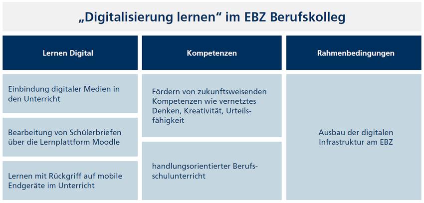 """""""Digitalisierung lernen"""" im EBZ Berufskolleg"""