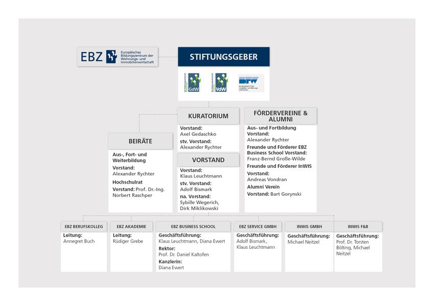 EBZ Stiftungsübersicht