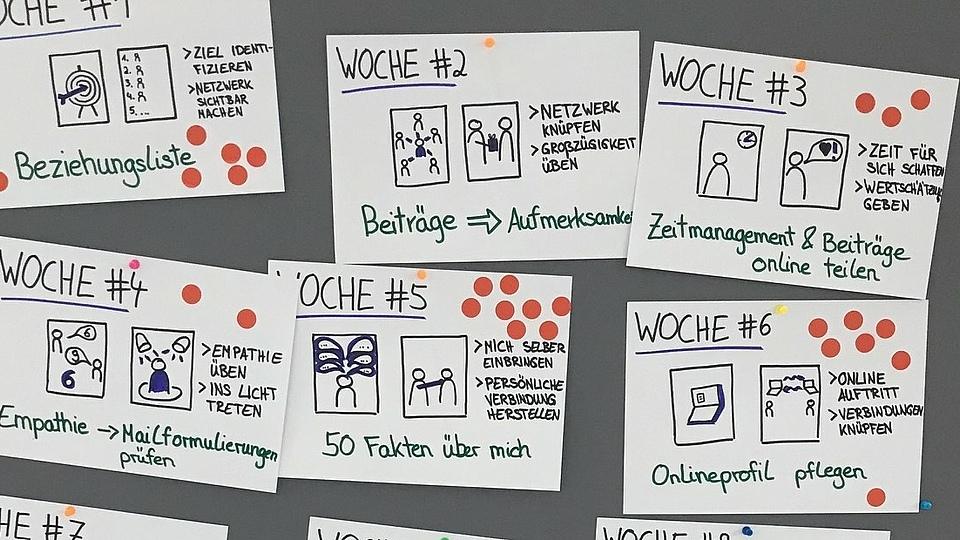 Neue Methoden werden an der EBZ Akademie gerne in den eigenen Reihen getestet, um den Kunden aus gelebter Erfahrung berichten zu können – so auch mit WOL – Working Out Loud! Hier teilen wir mit Ihnen unsere Erkenntnisse, unsere Tipps zur Umsetzung und die Erfahrungswerte von Katharina Krentz, der Begründerin der deutschen Working Out Loud Bewegung in 2015.