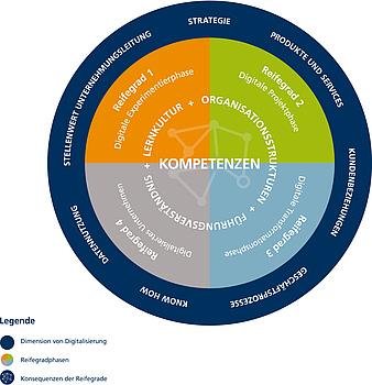 Das EBZ Reifegrad- und Kompetenzmodell für die Immobilienwirtschaft