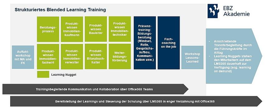 Aufbau des Trainings Bildungsberatung